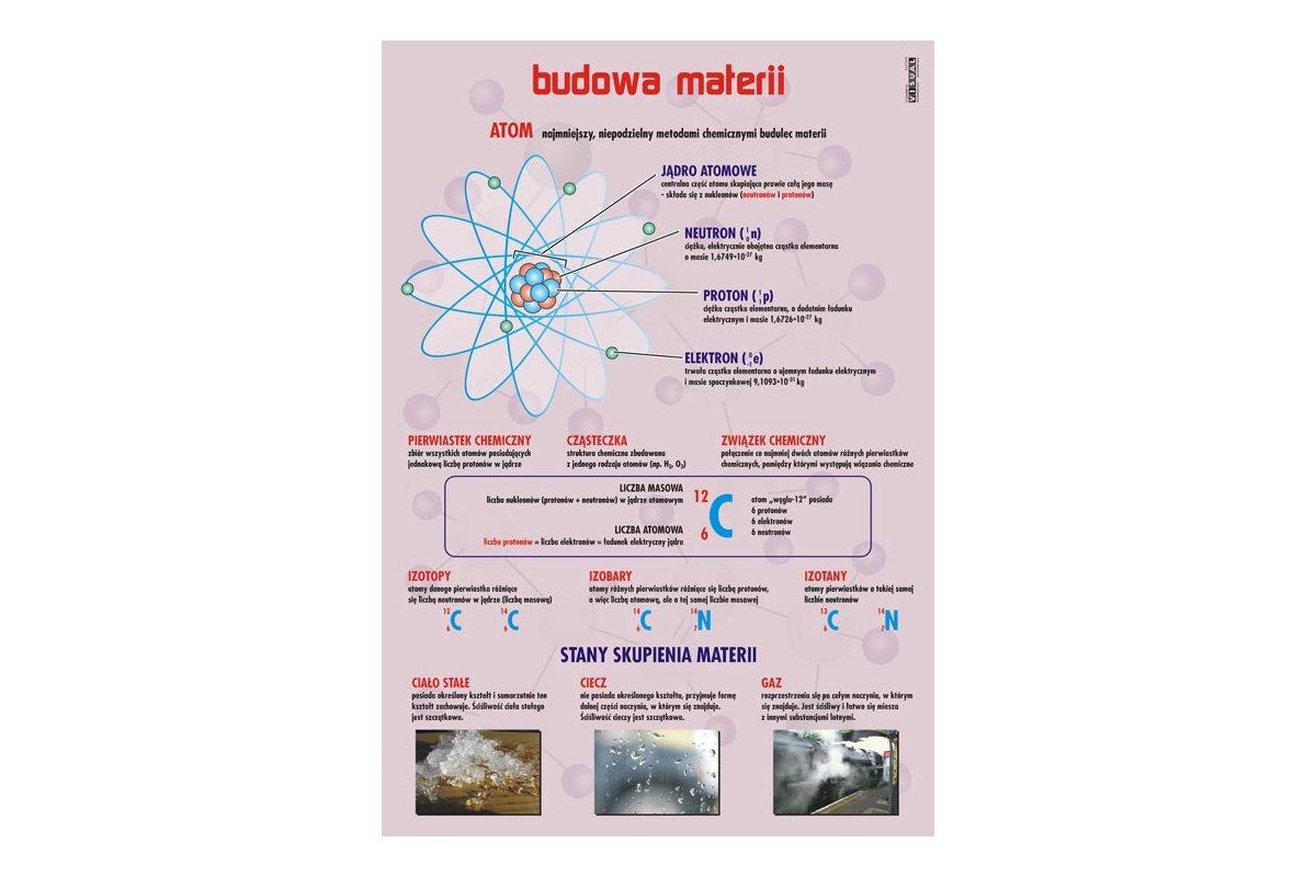 Budowa Materii Plansza Www Pomoceszkolne24 Pl